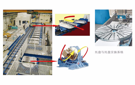 Heavy pallets exchanging system